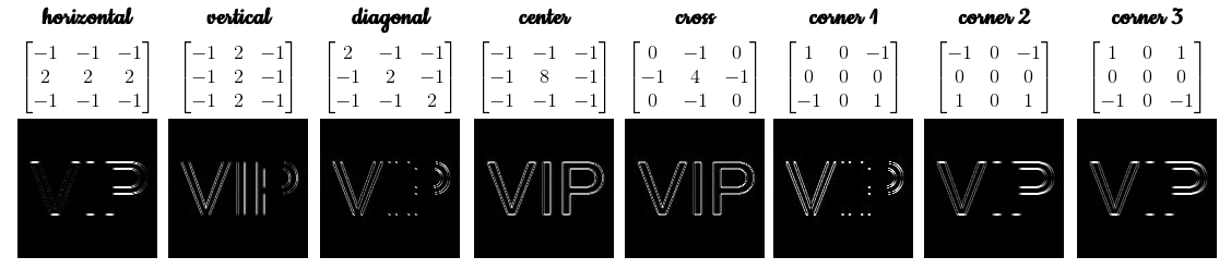 VIP Matrices