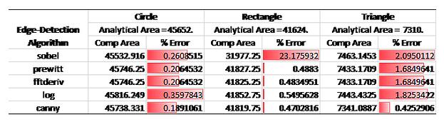 Edge Detection Algorithm Results Comparison