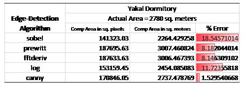 Edge Detection Algorithm Results Comparison 2