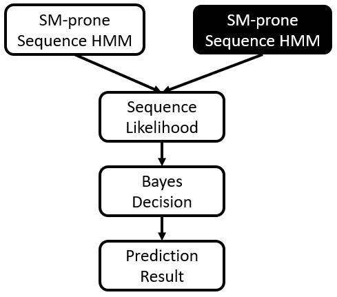 Prediction scheme