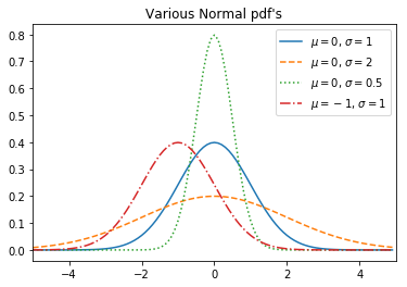 Normal Distributions.
